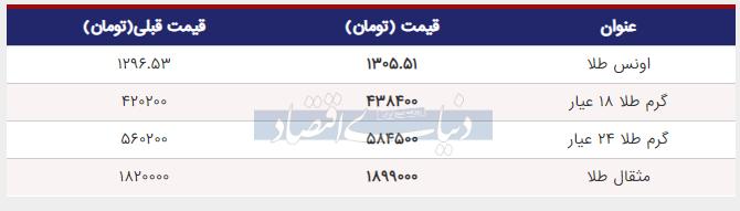 قیمت طلا امروز 12 خرداد