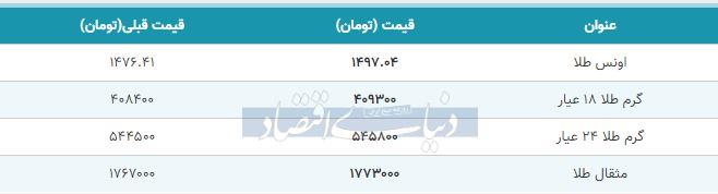 قیمت طلا امروز 11 مهر 98