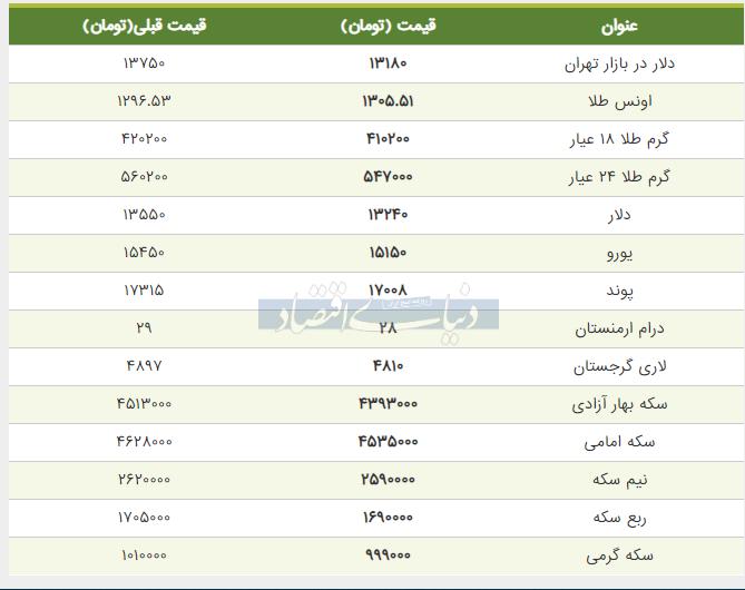 قیمت طلا، سکه و دلار امروز 12 خرداد
