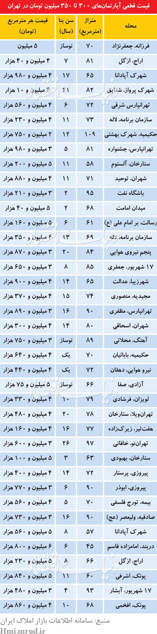 قیمت قطعی آپارتمان در تهران