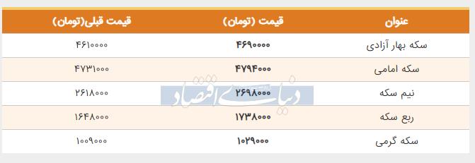 قیمت سکه بهار آزادی اول خرداد