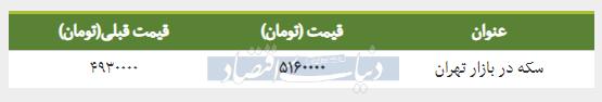 قیمت سکه در بازار امروز تهران ۱۳۹۸/۰۱/۲۰