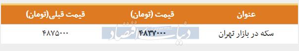 قیمت سکه در بازار امروز تهران ۱۳۹۸/۰۲/۰۳