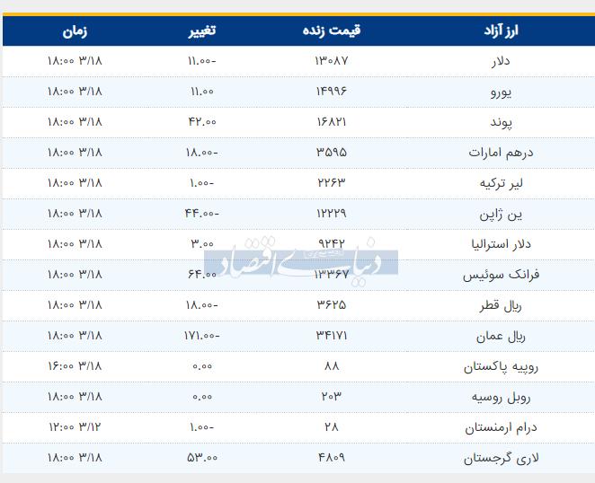 قیمت دلار و یورو امروز 18 خرداد