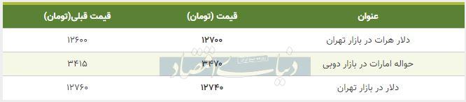 قیمت دلار در بازار امروز تهران 11 آذر 98