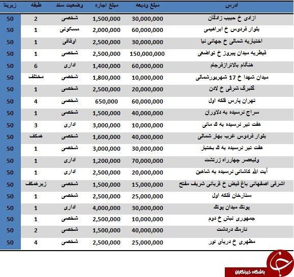 قیمت اجاره واحدهای اداری در تهران چقدر است؟