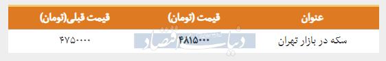 قیمت سکه در بازار امروز تهران ۱۳۹۸/۰۱/۱۸