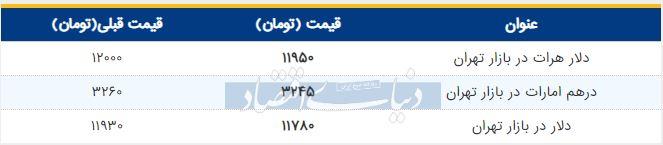 قیمت دلار در بازار امروز تهران 19 مرداد 98