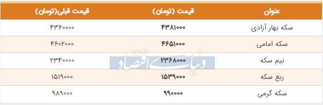 قیمت سکه امروز 15 تیر