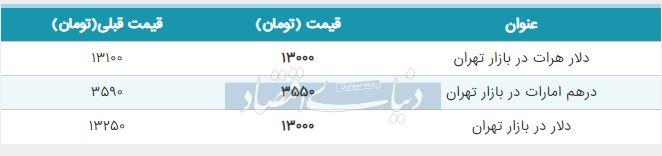 قیمت دلار در بازار امروز تهران 16 تیر