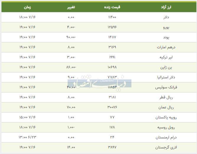 قیمت دلار، یورو و پوند امروز 16 مهر 98