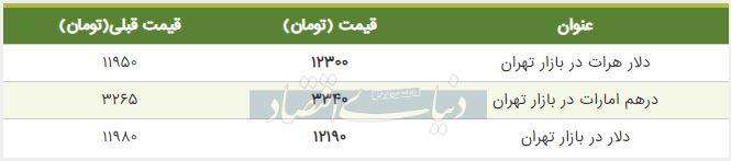 قیمت دلار در بازار امروز تهران پنجم مرداد 98