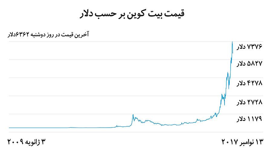 قیمت بیت کوین بر حسب دلار
