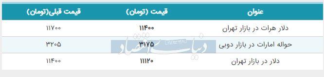 قیمت دلار در بازار تهران امروز چهارم شهریور