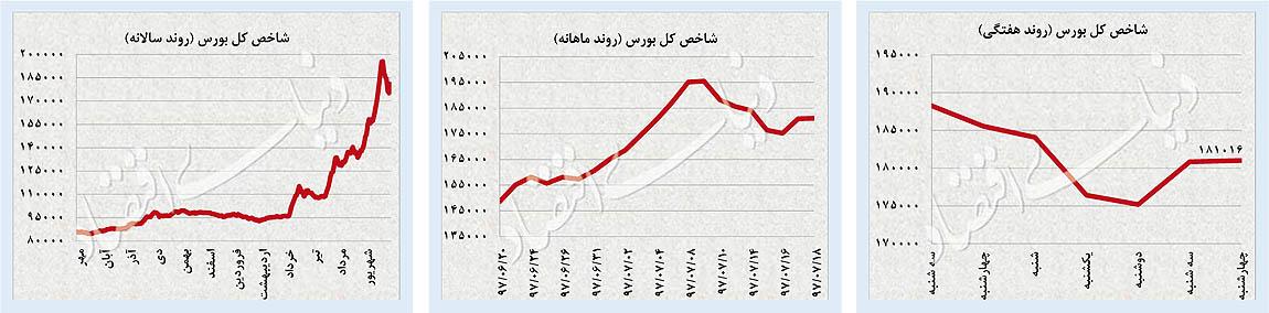 پایگاه خبری آرمان اقتصادی 11-01 افت تلاطم بازارها / شاخص سهام مثبت ماند؛ ارز و طلا عقبنشینی کردند