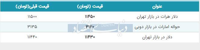 قیمت دلار در بازار امروز تهران 26 شهریور 98