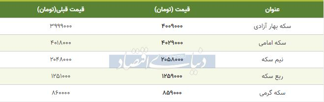 قیمت سکه امروز هشتم مهر 98