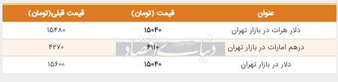 قیمت دلار در بازار امروز تهران 21 اردیبهشت