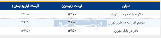 قیمت دلار امروز 18 خرداد