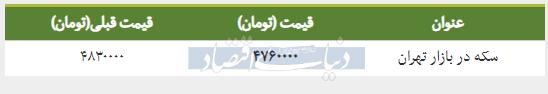 قیمت سکه در بازار امروز تهران ۱۳۹۸/۰۱/۲۴