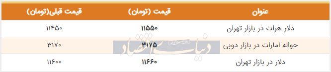 قیمت دلار در بازار امروز تهران 17 شهریور 98