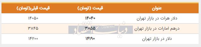 قیمت دلار در بازار امروز تهران پنجم خرداد