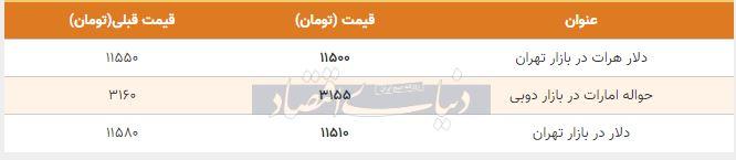 قیمت دلار در بازار امروز تهران 9 مهر 98