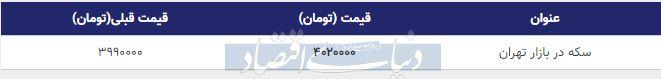 قیمت سکه در بازار امروز تهران 20 آبان 98