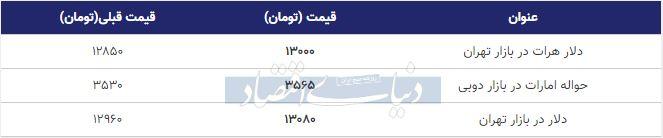 قیمت دلر در بازار امروز تهران 14 آذر 98