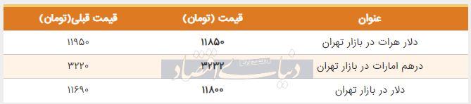 قیمت دلار در بازار امروز تهران 26 مرداد 98