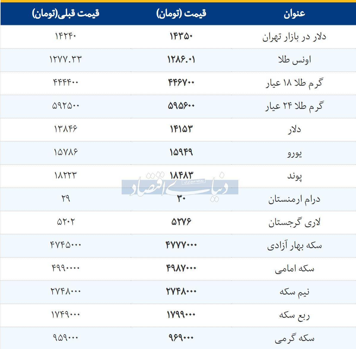 قیمت یورو در تهران