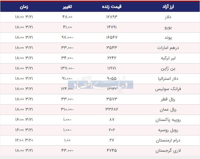 قیمت دلار، یورو و پوند امروز 21 خرداد