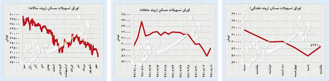 پایگاه خبری آرمان اقتصادی 31-05 بررسی بازارهای دلار، طلا و سرمایه؛ صعود همزمان سه بازار