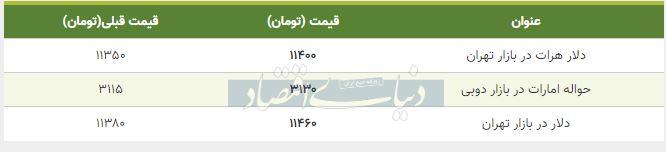 قیمت دلار در بازار امروز تهران دوم مهر 98
