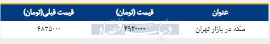 قیمت سکه در بازار امروز تهران ۱۳۹۸/۰۱/۱۹