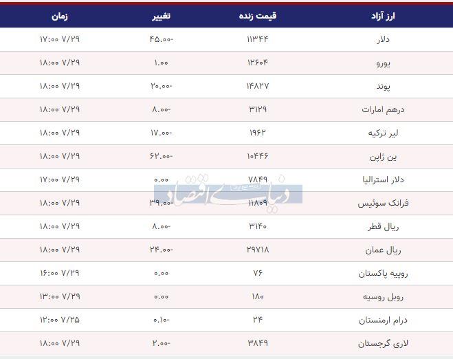 قیمت دلار، یورو و پوند امروز 29 مهر 98