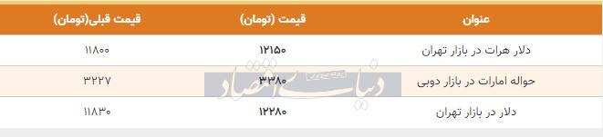 قیمت دلار در بازار امروز تهران 25 آبان 98