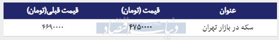 قیمت سکه در بازار امروز تهران ۱۳۹۸/۰۱/۱۷