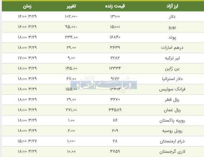 قیمت دلار ویورو امروز 29 خرداد