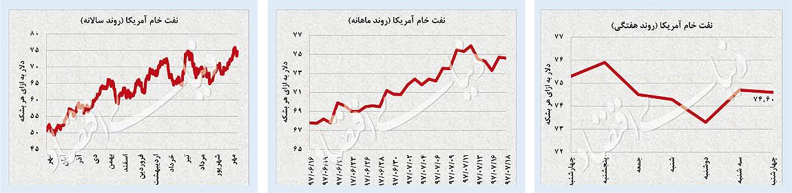 پایگاه خبری آرمان اقتصادی 11-06 افت تلاطم بازارها / شاخص سهام مثبت ماند؛ ارز و طلا عقبنشینی کردند