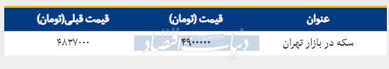 قیمت سکه در بازار امروز تهران ۱۳۹۸/۰۲/۰۴