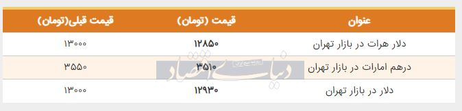 قیمت دلار در بازار امروز تهران 17 تیر