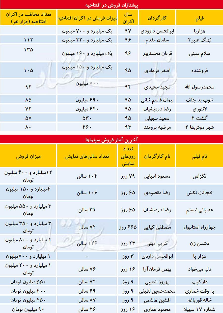 جابهجایی فروش درافتتاحیه ایرانی