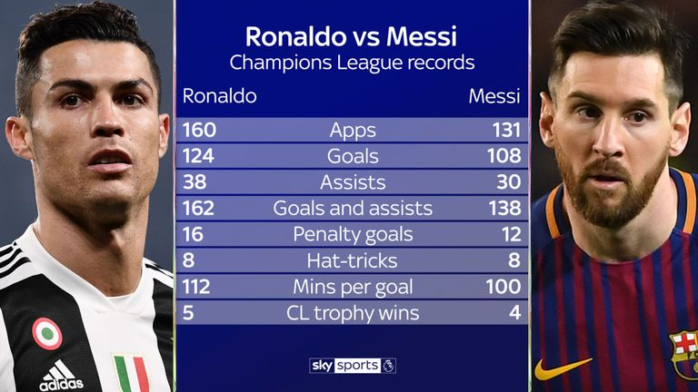 skysports-ronaldo-messi-football_4607517