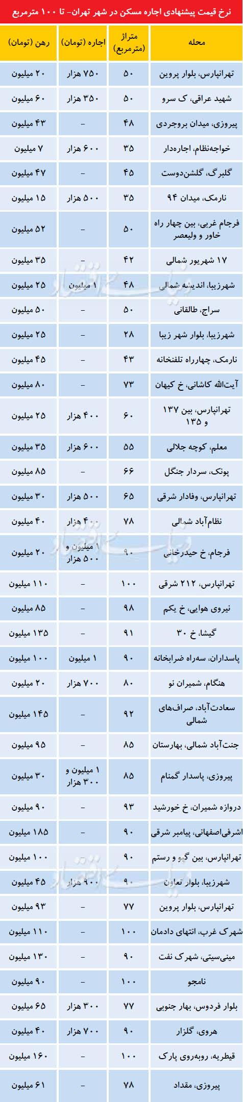 نرخ قیمت پیشنهادی مسکن در تهران