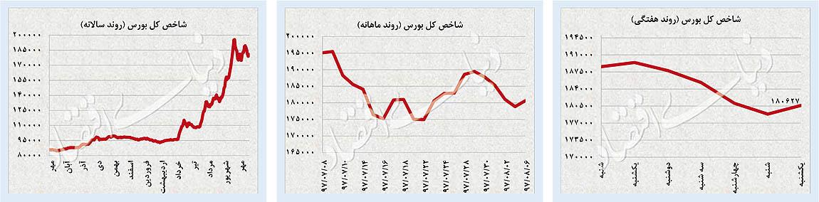 پایگاه خبری آرمان اقتصادی 31-01 بررسی بازارهای دلار، طلا و سرمایه؛ صعود همزمان سه بازار