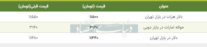 قیمت دلار در بازار امروز تهران 21 مهر 98