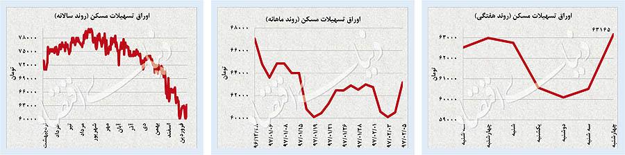 پیشبینی قیمتها / بازارهای جهانی دلار نفت و طلا چطور پنجشنبه را شروع کردند؟ + نمودار