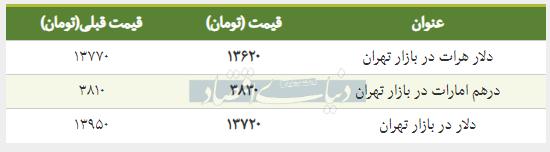 قیمت دلار در بازار امروز تهران ۱۳۹۸/۰۱/۲۴
