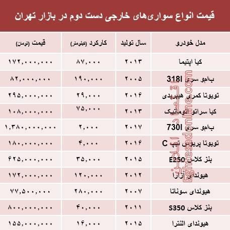 برای خرید خودروی خارجی دستدوم چقدر باید پول داد؟